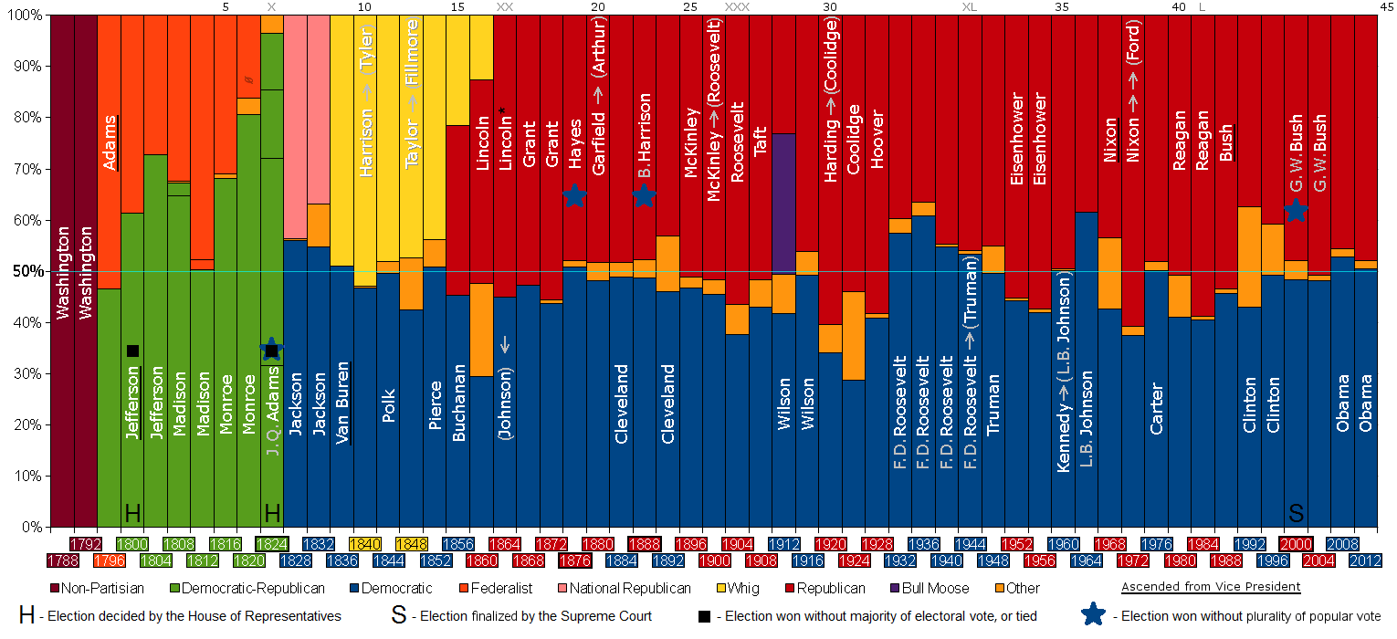 the ultimate guide to ap us history political parties io partyvotes presidents