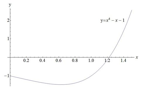 How to Use the Newton-Raphson Method in Differential Equations