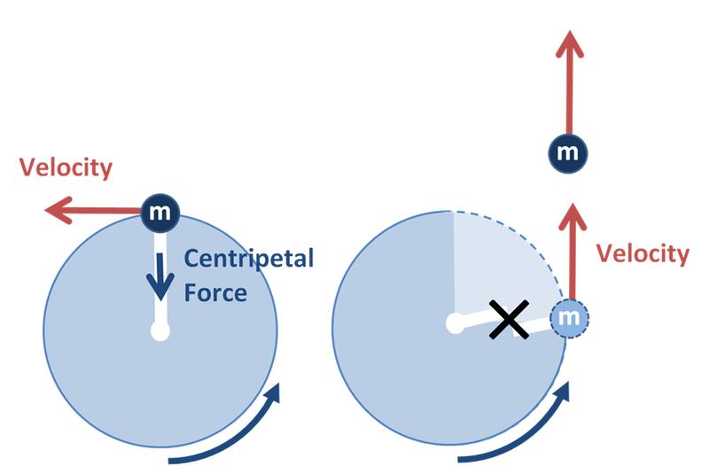 circular motion Physics by simulation: teaching circular motion using applets lat am j phys educ vol 4, no 1, jan 2010 37 .